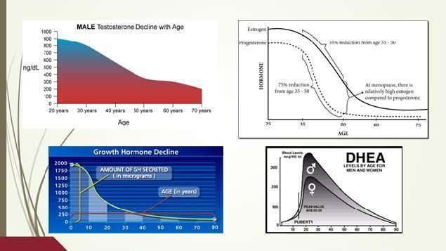 trt aging chart