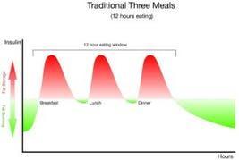 3 meals insulin chart