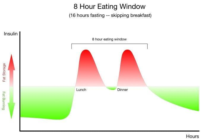 8 hour eating window insulin chart