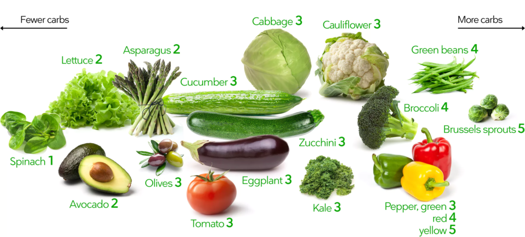 vegetable carb guide