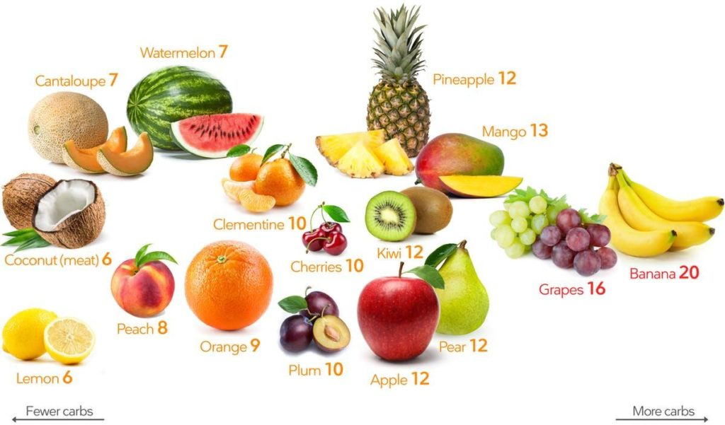 fruit carb guide