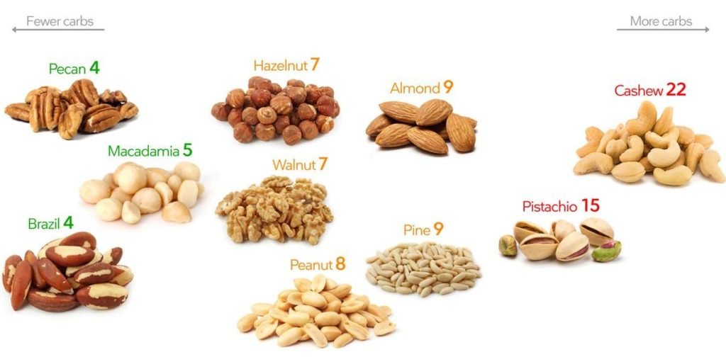 nut carb guide
