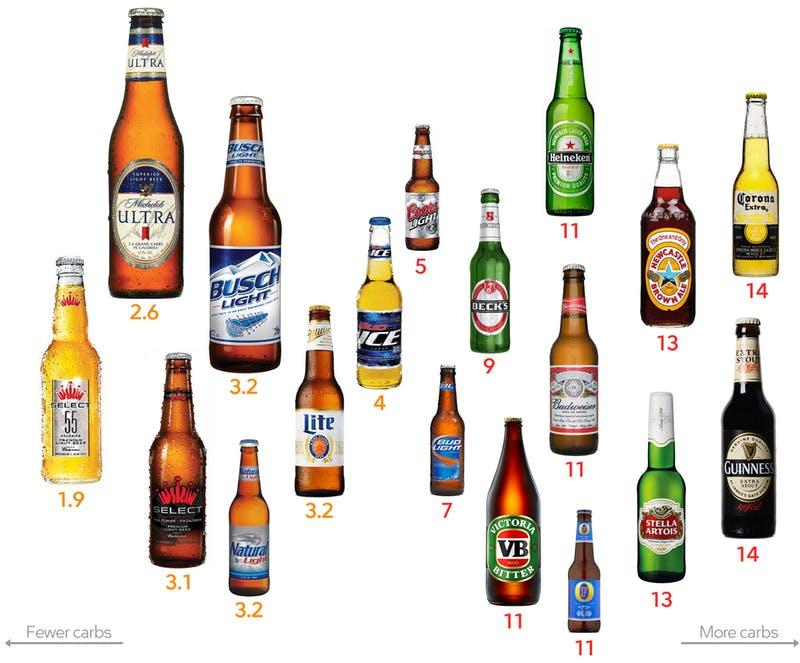 beer carb guide