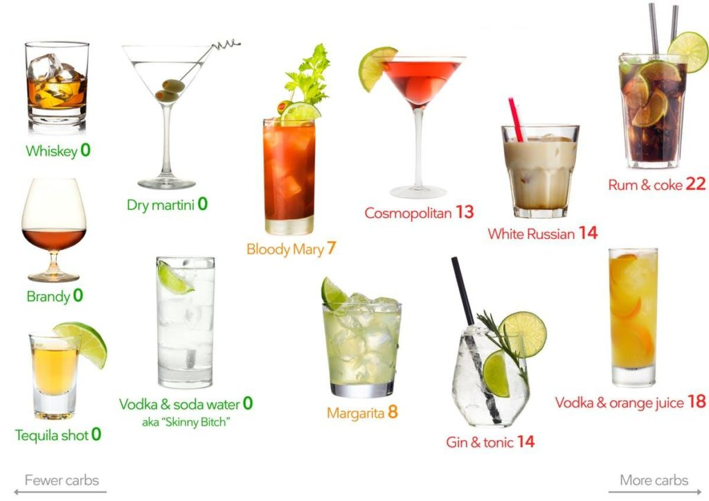alcohol drink carb guide
