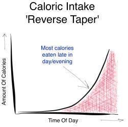caloric intake reverse taper chart